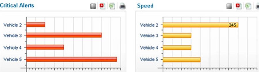 Fleet Management Dashboards