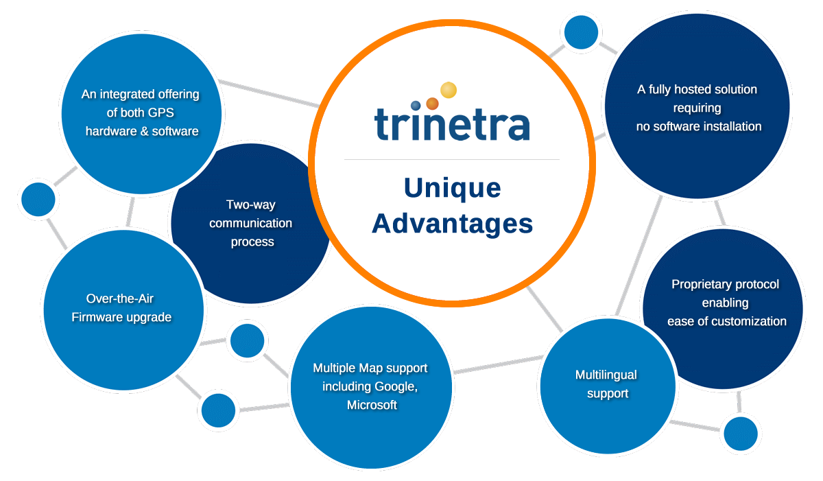 Trinetra's Fleet Management solution has unique advantages