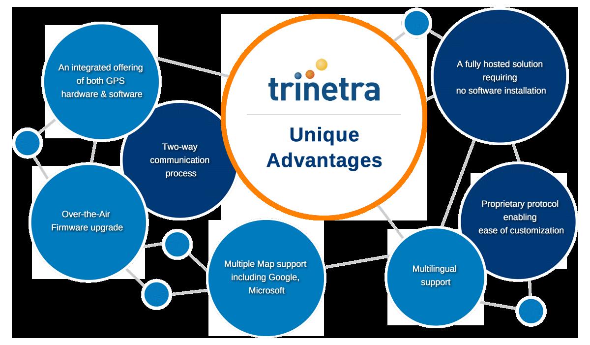 Trinetra's Fleet Management solution has unique advantages